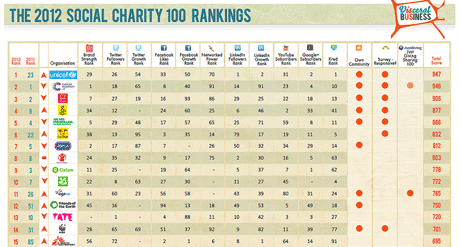 The 2012 Social Charity Rankings