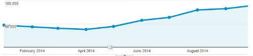 Traffic Graph