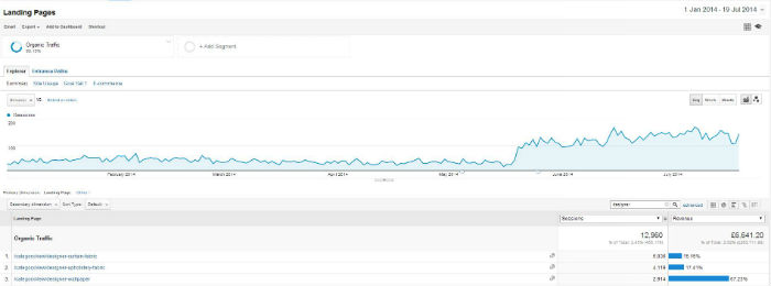 A considerable increase in brand related keyword traffic to the site and brand landing pages.