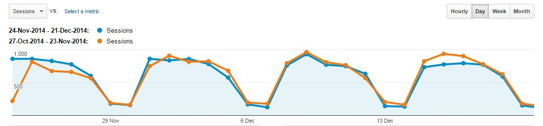 Year-On-Year-Analytics-Report