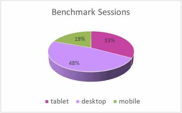 Benchmark Sessions