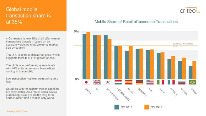 Image source: http://www.criteo.com/news/press-releases/2015/09/criteo-q3-mobile-commerce-report/