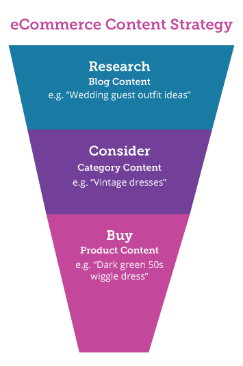 ecommerce conversion funnel diagram