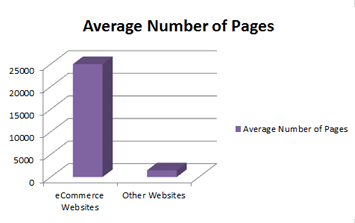 ecommerce pages graphic