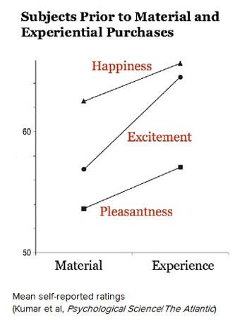 Experiences v material