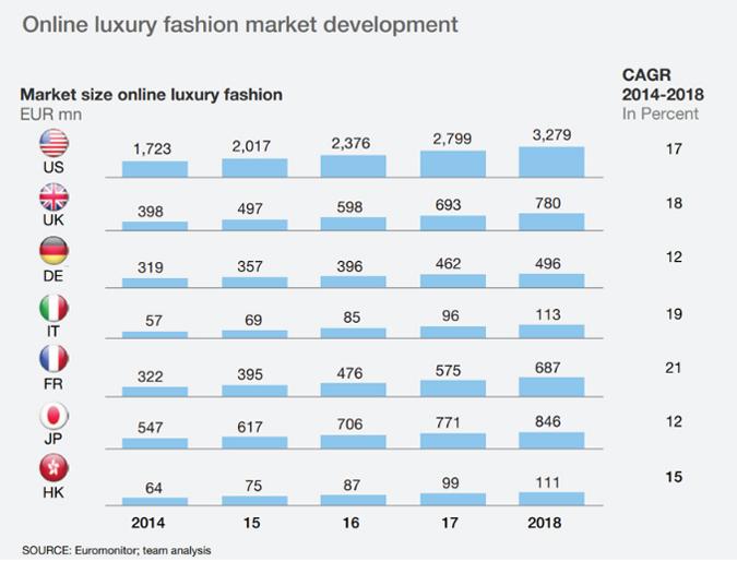 Online luxury fashion market development