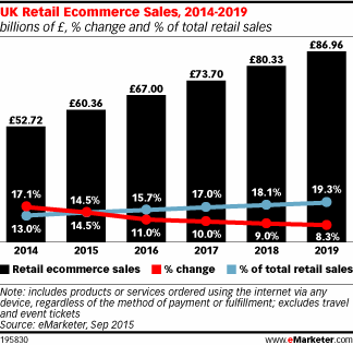 UK Retail eCommerce Sales
