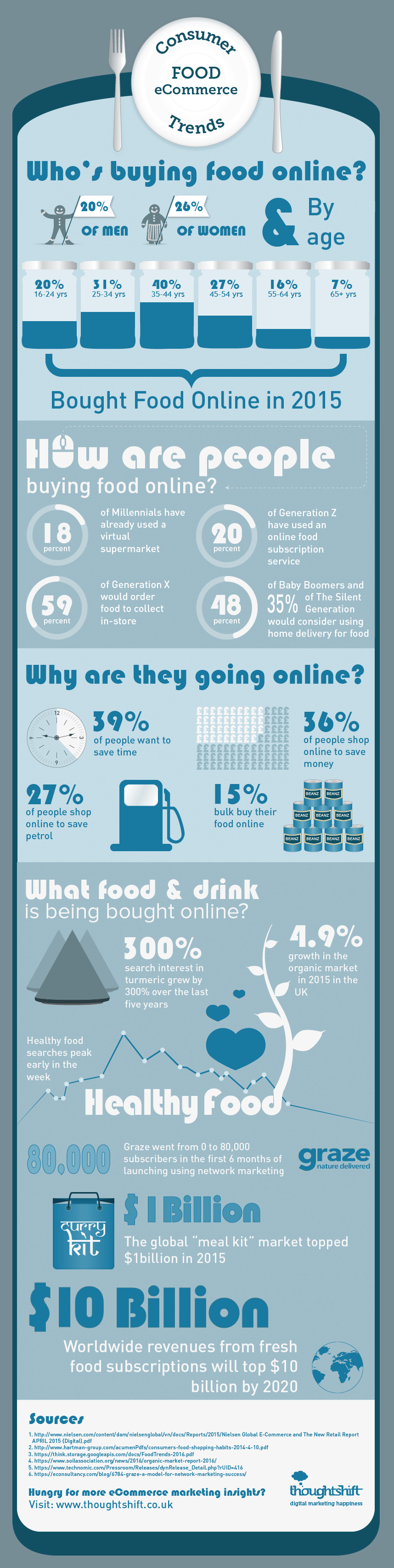 Consumer food ecommerce trends Infographic