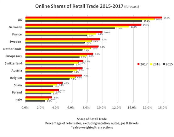 Global Furniture Retail Stores