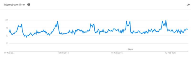 Five-year UK search trends for best camera