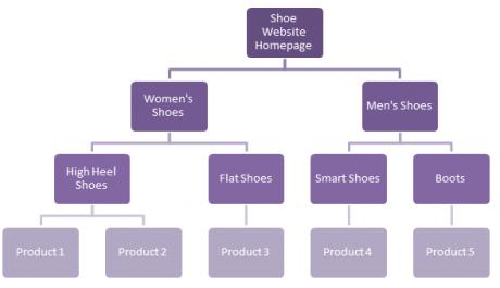 Example of website hierarchy