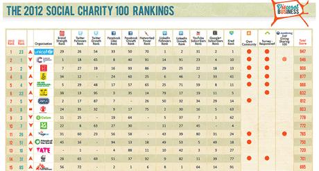 The 2012 Social Charity Rankings