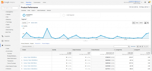 eCommerce-SEO-Analytics-Report