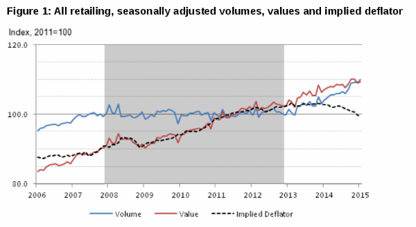 seasonally Adjusted Retail
