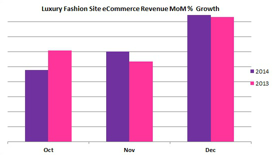 luxury_fashion_site_graphs_self_made