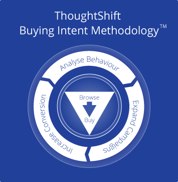 buying intent methodology graphic