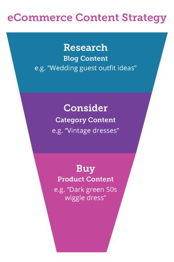 ecommerce conversion funnel diagram