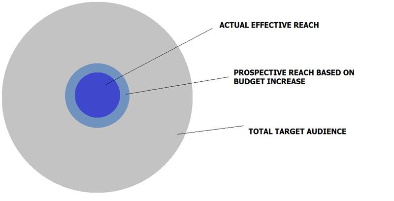 How oPCM bidding works