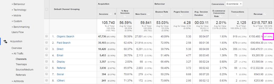 Percentage of total revenue