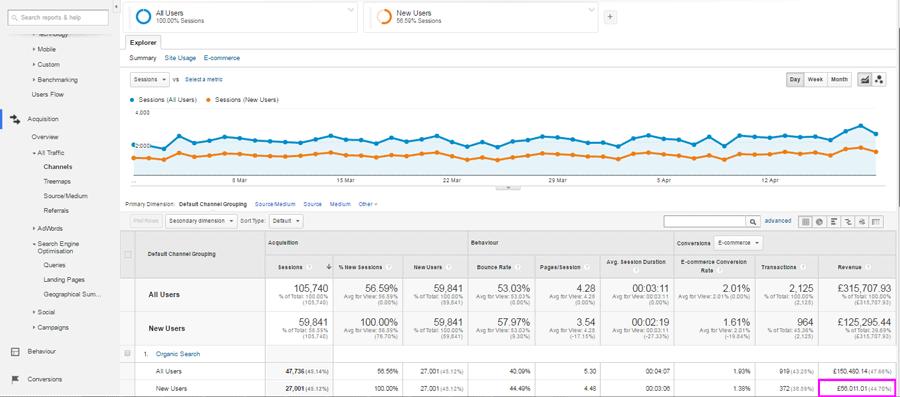 New organic users' revenue