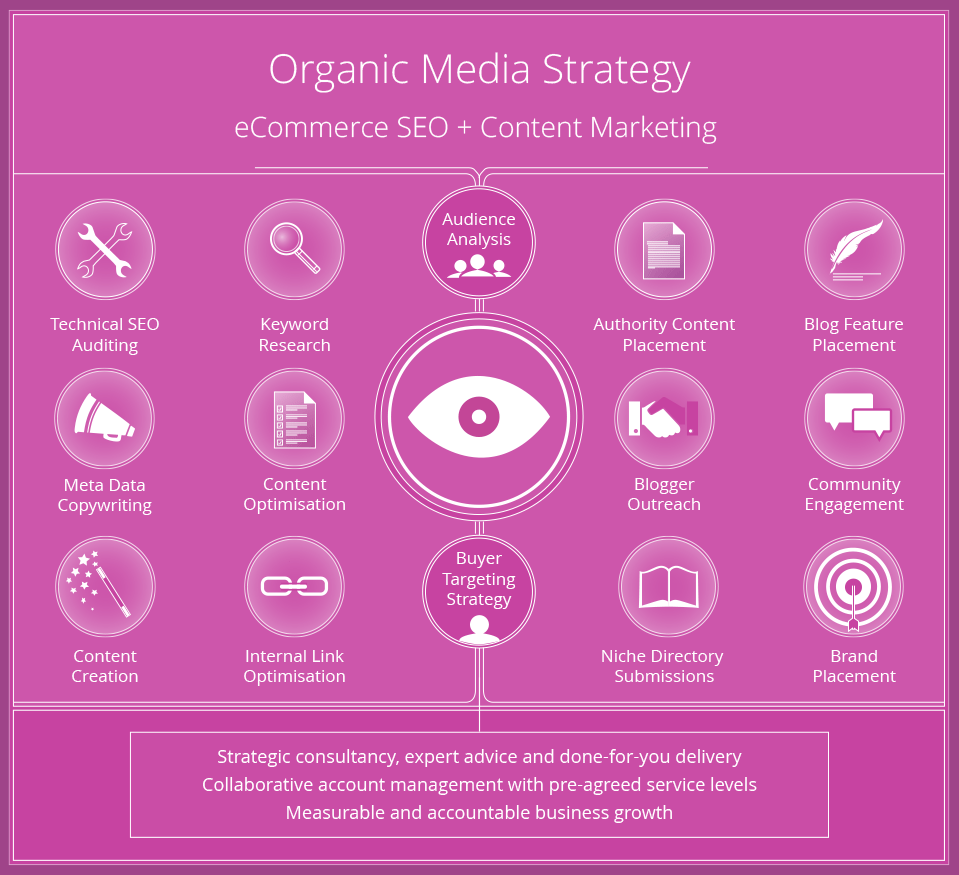 Organic media strategy graphic