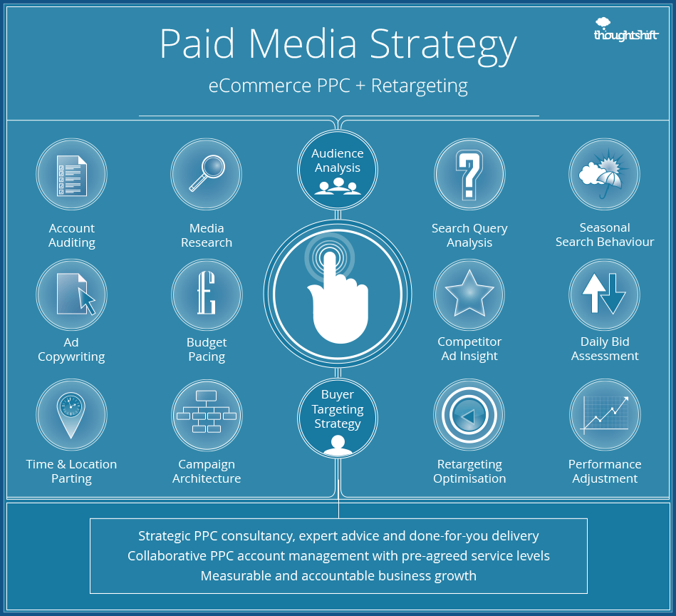 Paid medai strategy graphic