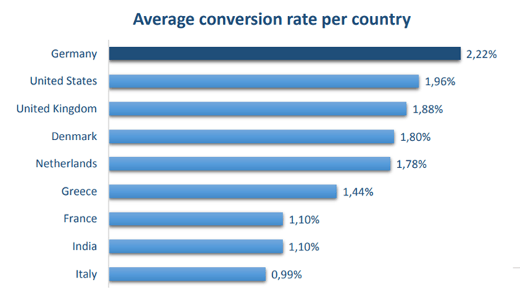 Conversion rate by country chart