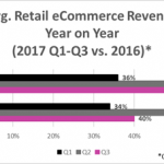 ThoughtShift ave retail eCommerce revenue performance