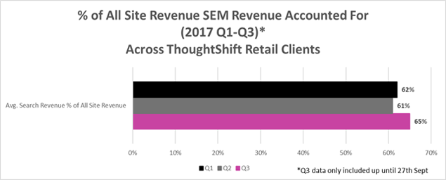 SEM Revenue accounted for across ThoughtShift Clients