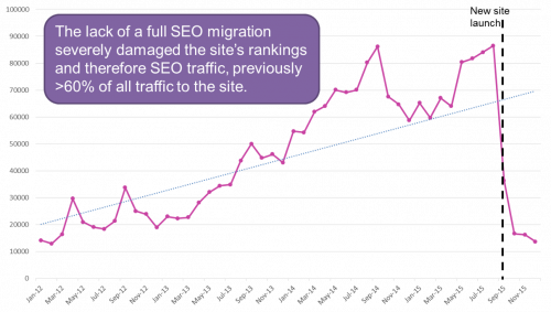 seo website migration fail example