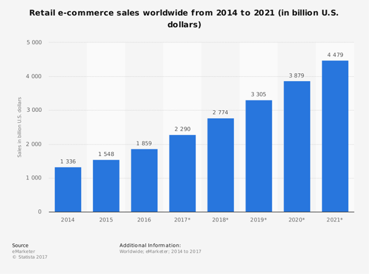 Retail eCommerce sales graph for 2014 - 2021