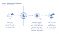 Keeping fake accounts off of Facebook - graphic
