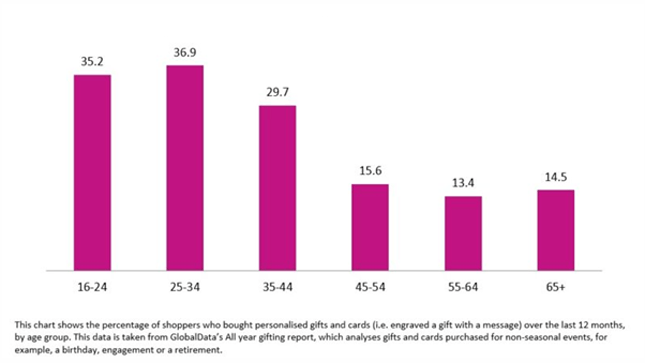 Supporting graphic - Proportion of consumers personalising gifts by age group