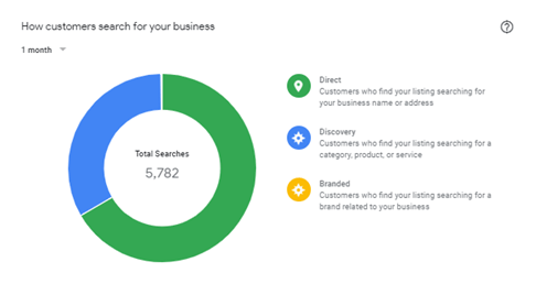 How customers search for your business chart