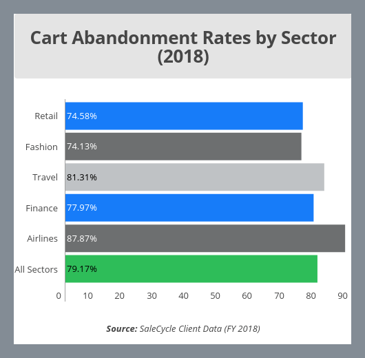 Screenshot - chart of abandonment by sector