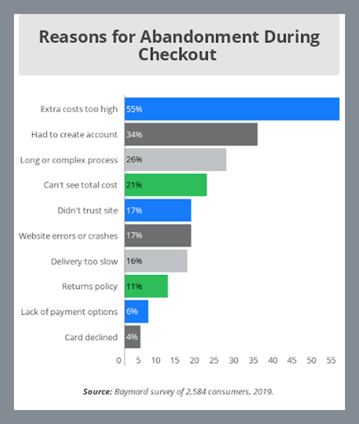 Screenshot - chart of abandonment during checkout