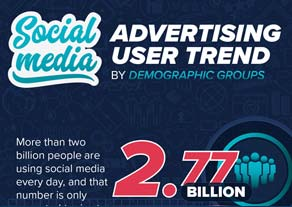 The Benefits of Social Media Marketing - infographic