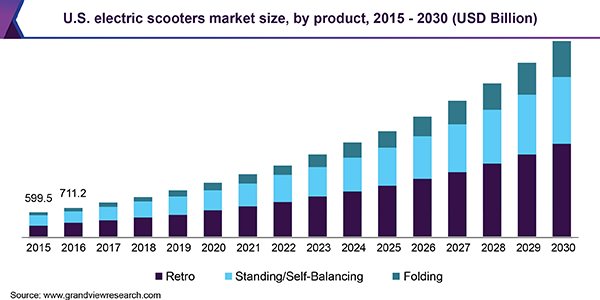 electric scooters market size graph