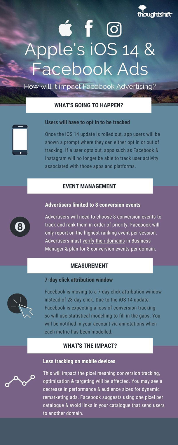 How will the Apple iOS 14 update affect Facebook Ads? Infographic